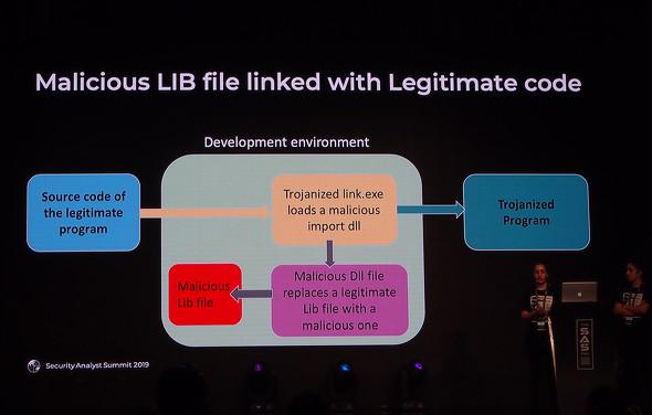 Noushin Shabab氏とNegar Shabab氏は、正規のソースコードに悪意あるライブラリがリンクされてしまう仕掛けを説明した