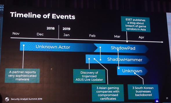 GReATの調査によると、並行して複数のサプライチェーン攻撃が展開されているという