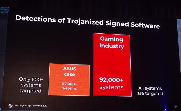 韓国のゲーム企業3社をターゲットにしたサプライチェーン攻撃では、ASUSのケースよりはるかに多い約9万2000台が被害に遭った