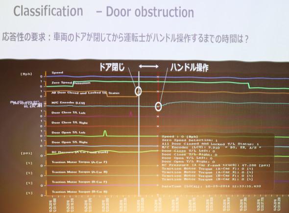 ある電車のセンサーデータ ドアを閉じたことを示す信号が「0」から「1」になったタイミングとハンドル操作が始まるタイミングは約2秒だった