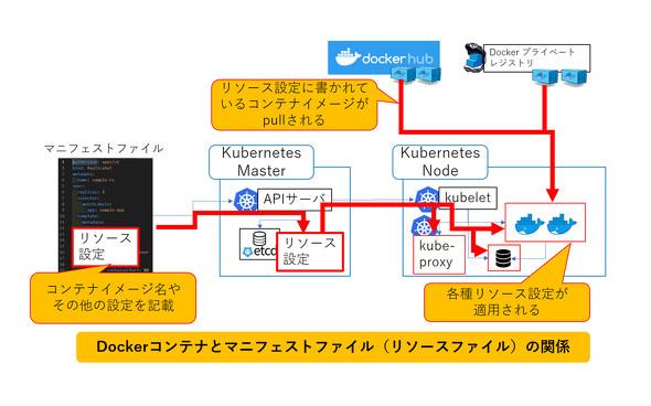 Dockerコンテナとマニフェストファイル(リソースファイル)の関係