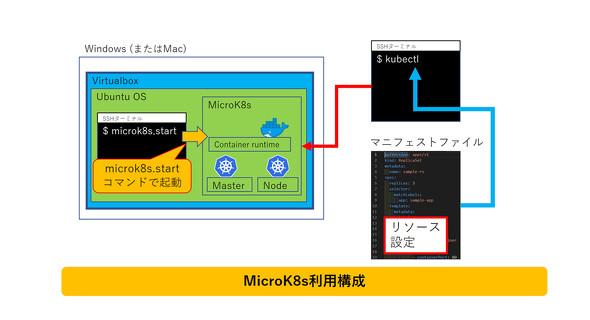 MicroK8s利用構成