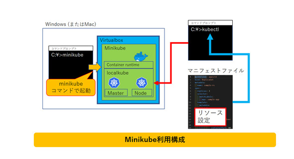Minikube利用構成