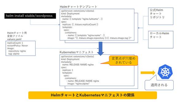 HelmチャートとKubernetesマニフェストの関係