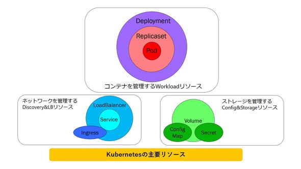 Kubernetesの主要リソース
