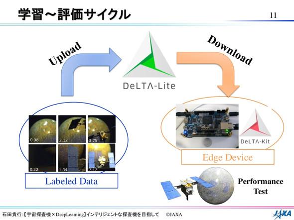 DeLTA-Familyの各ソリューションで学習〜評価を実施した