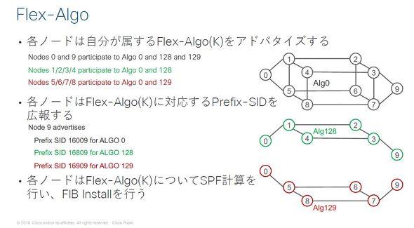 Flex-Algoの仕組み