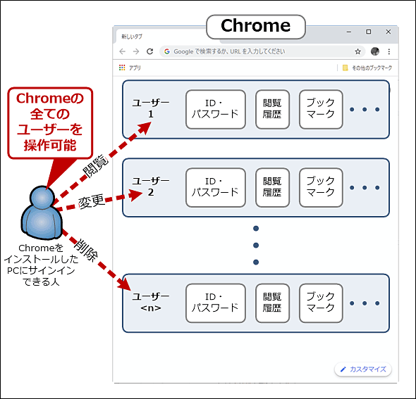 Chromeのユーザー同士は「保護されない」