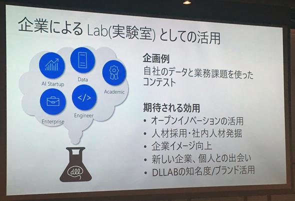 図9 企業のための実験室としてのDLLAB活用
