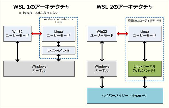 WSL 1とWSL 2のアーキテクチャの違い