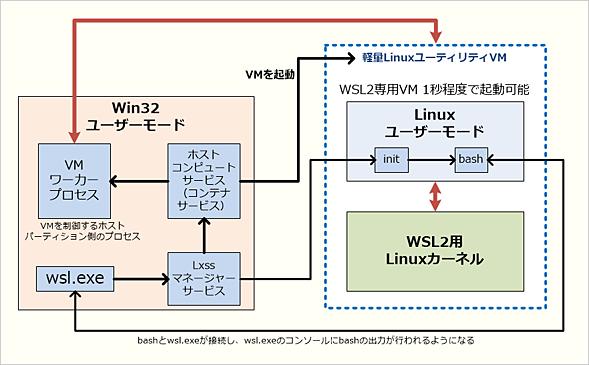 WSL 2の構成
