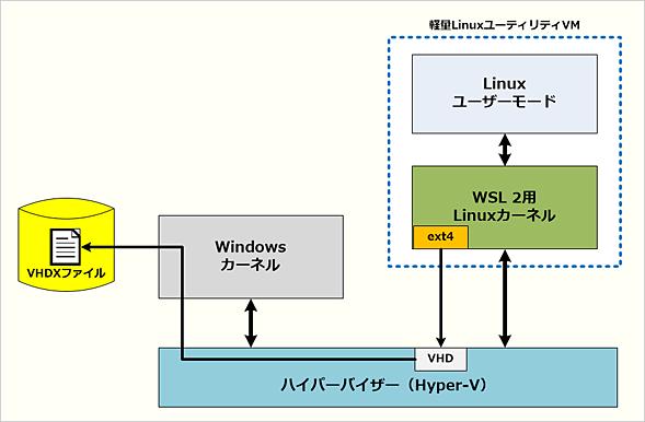 完全なLinuxがWindows 10上で稼働する? 「WSL 2」とは:Windows 10 The