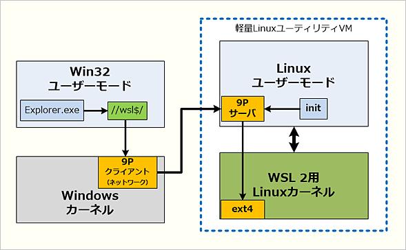 WSL 2でもWindowsカーネルとLinuxユーザーモード間は9Pで通信