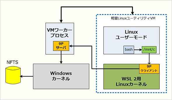 WSL 2からWin32側ファイルシステムへのアクセス