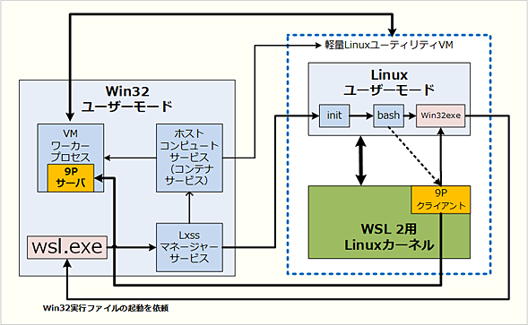 WSL 2のWin32相互運用性