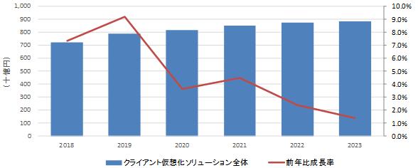 2018〜2023年の国内クライアント仮想化ソリューション市場の推移予測