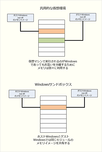 Windowsサンドボックスの実行モジュール