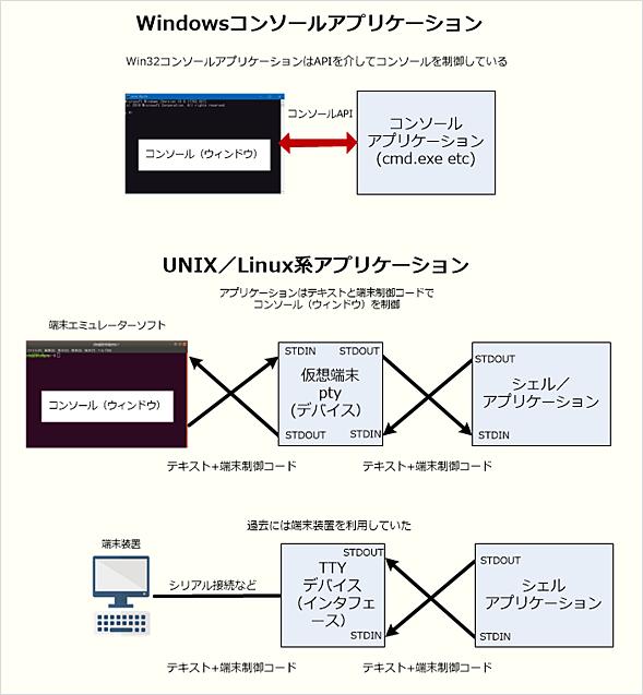 Windows OSのコンソールアプリとLinuxのコンソールアプリ