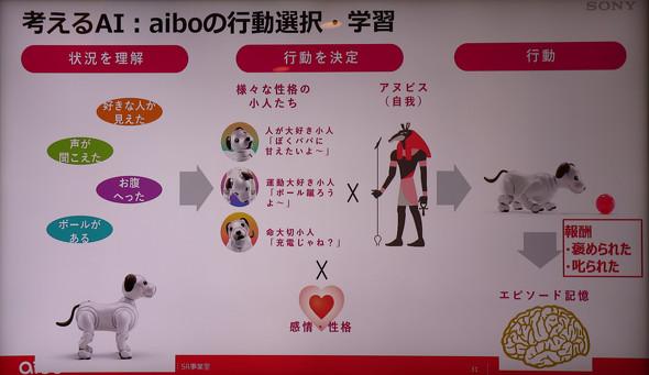 aiboの思考の部分にもAIを活用