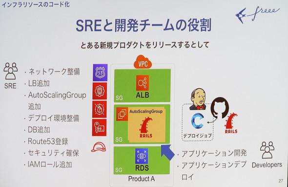 freeeにおけるSREの役割(画像左)