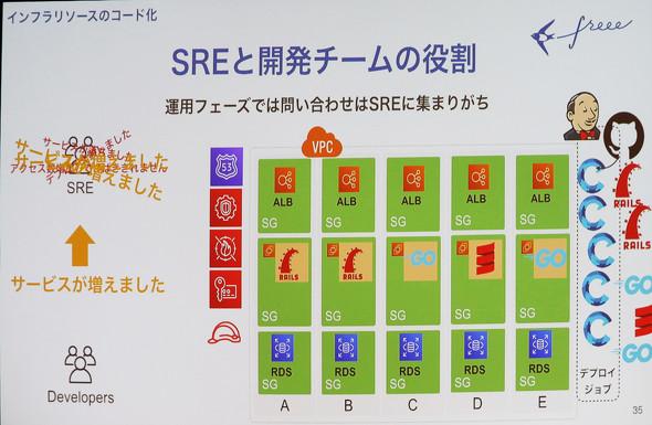 運用するサービスの増加に伴い、SREに作業依頼や問い合わせが集中