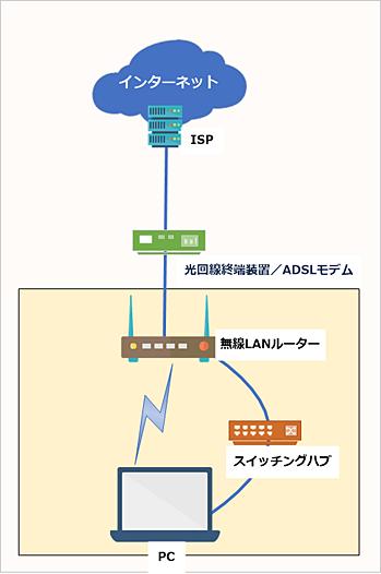 インターネット接続に関係するデバイス
