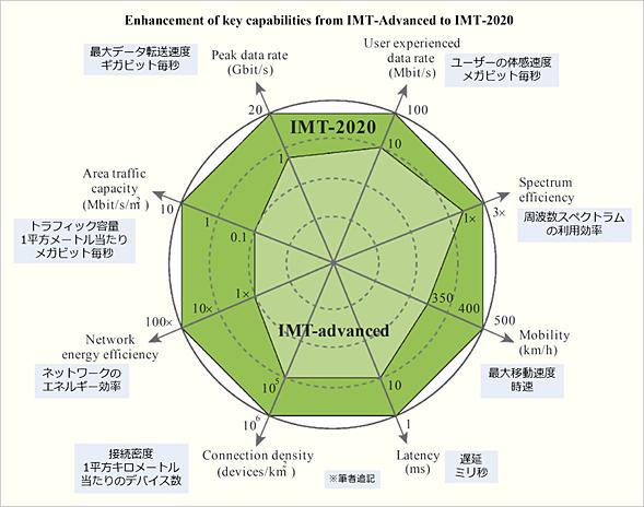 IMT-2020のコンセプト