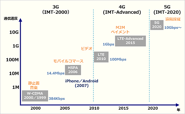 移動通信システムのデータ通信速度