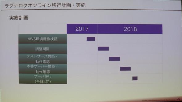 ラグナロクオンライン移行プロジェクトのスケジュール 2017年に動作検証を始めて2018年に2回に分けてサーバ移行させた