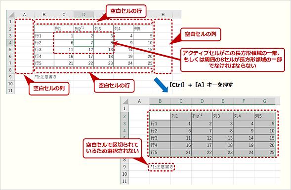 空白セルの行/列で囲まれている非空白セルを含む長方形範囲が表として認識される