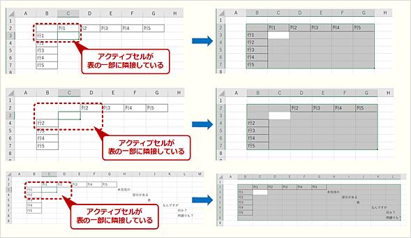 表が未完成でもアクティブセルが表範囲の非空白セルに隣接していれば認識可能