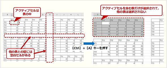 タブ内に複数の表がある場合の動作