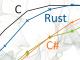 「Rust」言語はCよりも遅いのか、研究者がベンチマーク結果を解説