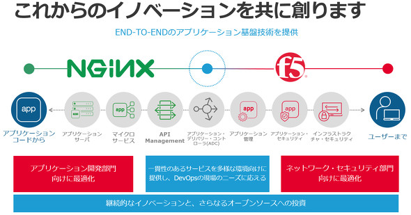 F5とNGINXが掲げるコンセプト