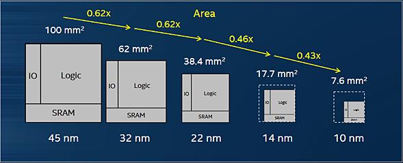 Intelの製造プロセスとダイサイズの関係
