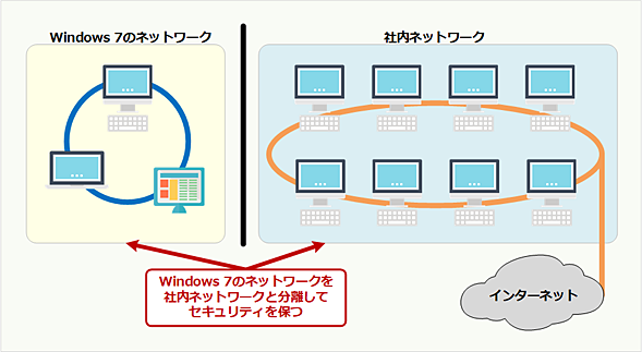 Windows 7をネットワーク的に隔離する