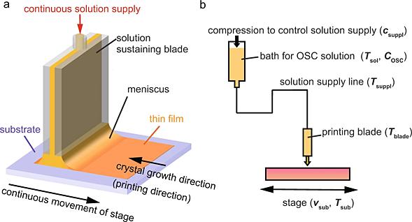 基板上に有機薄膜を成膜する手法