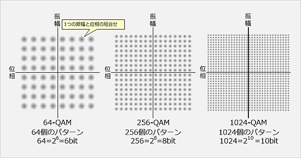 直角位相振幅変調(QAM)は振幅と位相の組合せでビットを表現