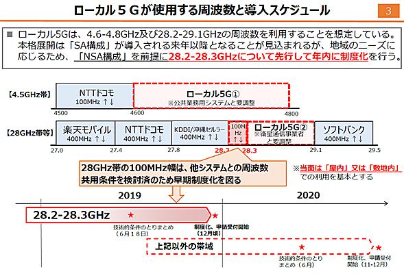 ローカル5Gが使用する周波数と導入スケジュール