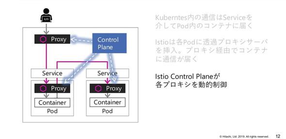Control Planeが各プロキシを動的制御することにより、「通信管理」「セキュリティ管理」「モニタリング」などを透過的に行うことが可能(出典:日立製作所)