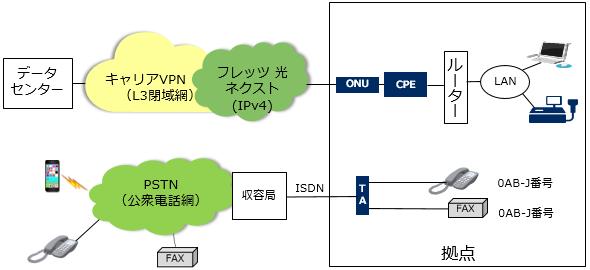 羽ばたけ!ネットワークエンジニア(25):ISDNの終わり方に「3択」あり、あなたはどれを選ぶ?