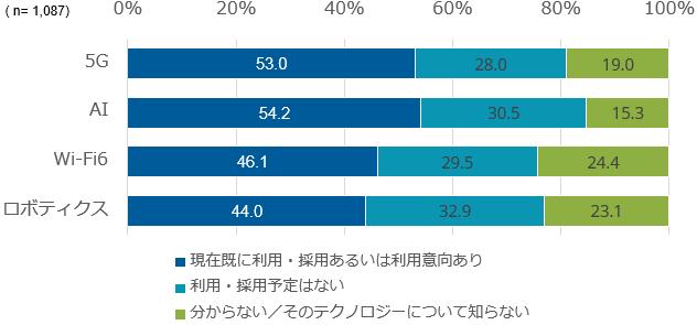 5Gの採用状況(IDC Japan)