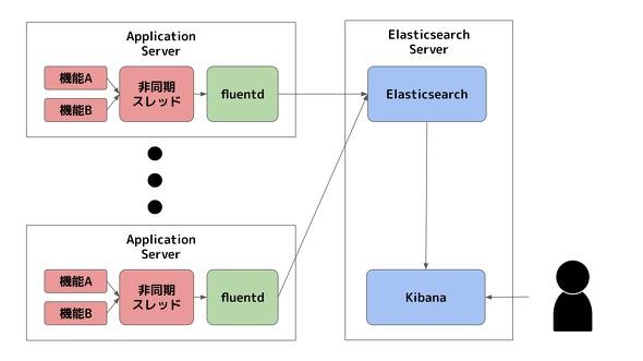 アプリケーション分析基盤の構築