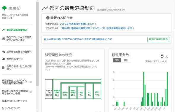 東京都 新型コロナウイルス感染症対策サイト(出典:公式サイト)