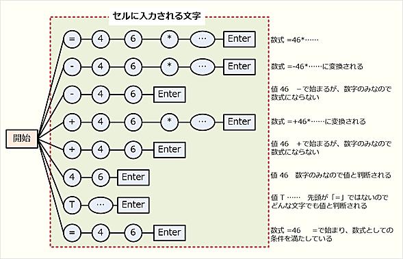 Excelのセル入力ルール