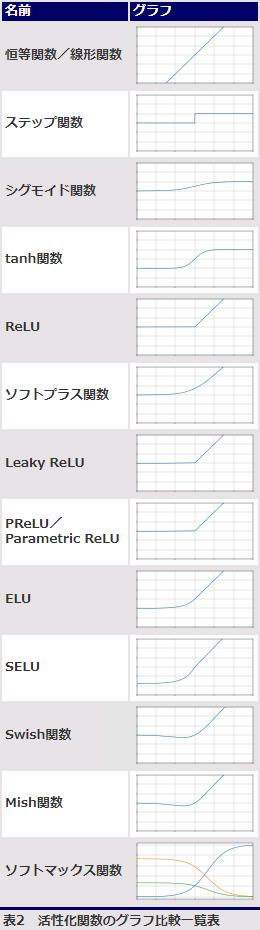 表2 活性化関数のグラフ比較一覧表