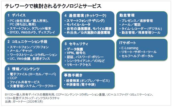 テレワークで検討されるテクノロジーとサービス(出典:ガートナー ジャパン)