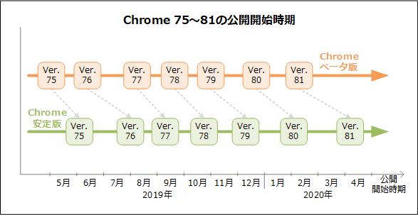 Chromeベータ版なら一カ月以上早く新機能を試せます