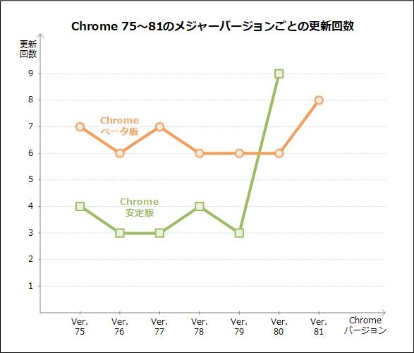 Chrome 75〜81のメジャーバージョンナップごとの更新回数