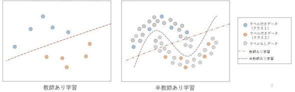 半教師あり機械学習の概念 左の教師あり学習ではラベル付きデータのみを用いるため、間違った境界線(直線)となる。右の半教師あり学習ではラベルなしデータも用いるため、正しい境界線(曲線)となる。(出典:東京都市大学)